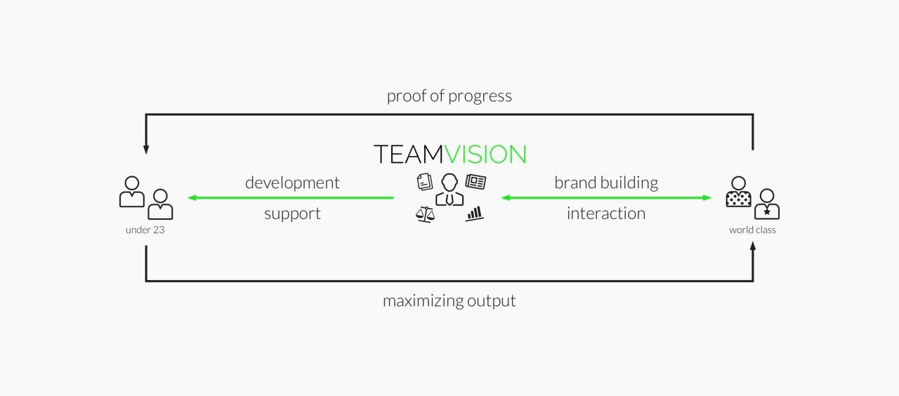TeamVision MMC